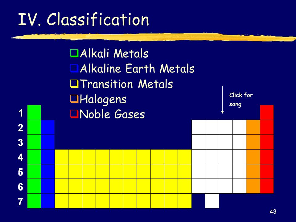 Iiiiii 1 the periodic table topic 5 click for song bellwork 43 43 iv classification alkali metals alkaline earth urtaz