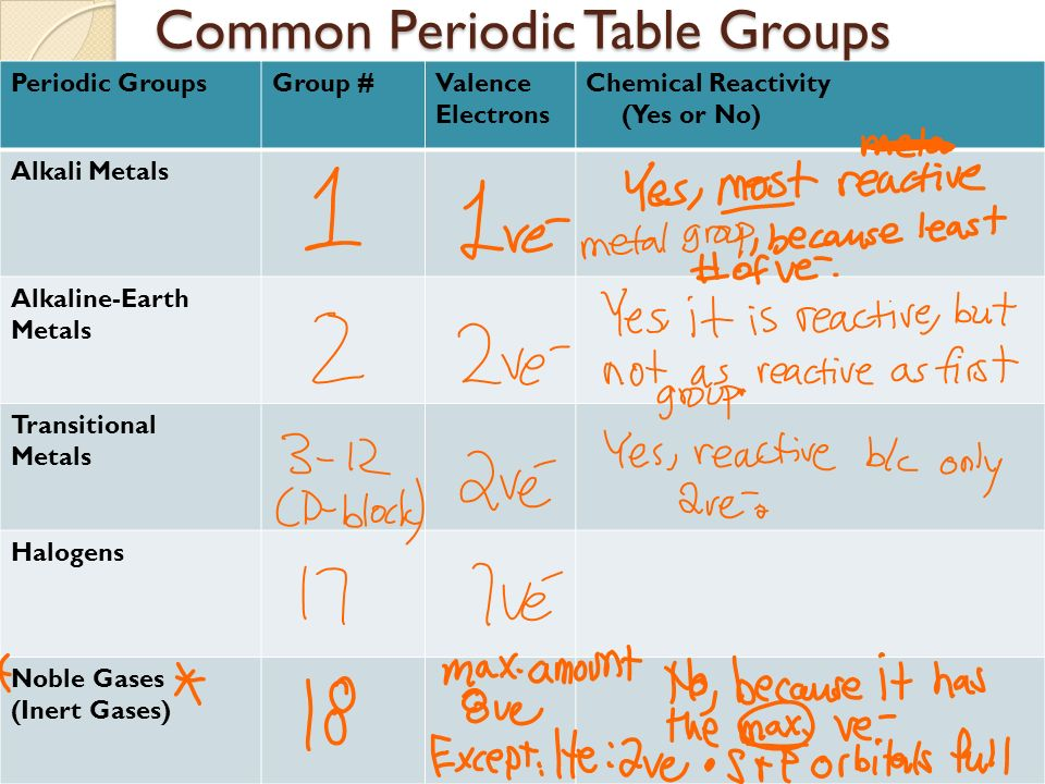 Periodic table trends periodic table trends objectives i can 23 common periodic table groups common periodic table groups periodic groupsgroup valence electrons chemical reactivity yes or no alkali metals urtaz Gallery