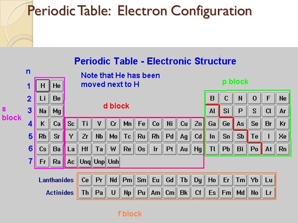 Periodic table valence electron configuration periodic table periodic table trends periodic table trends objectives i can periodic table valence electron configuration urtaz Gallery