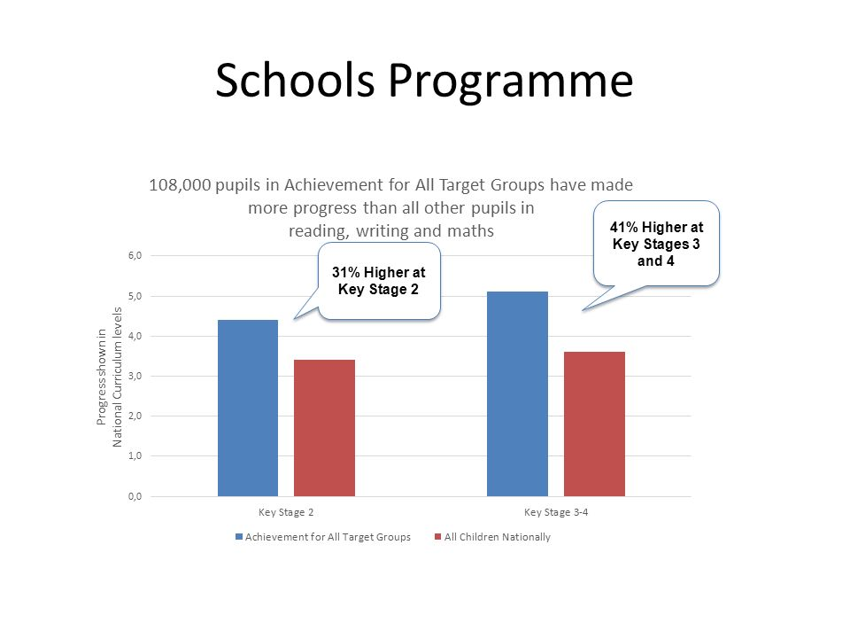Schools Programme 41% Higher at Key Stages 3 and 4 31% Higher at Key Stage 2