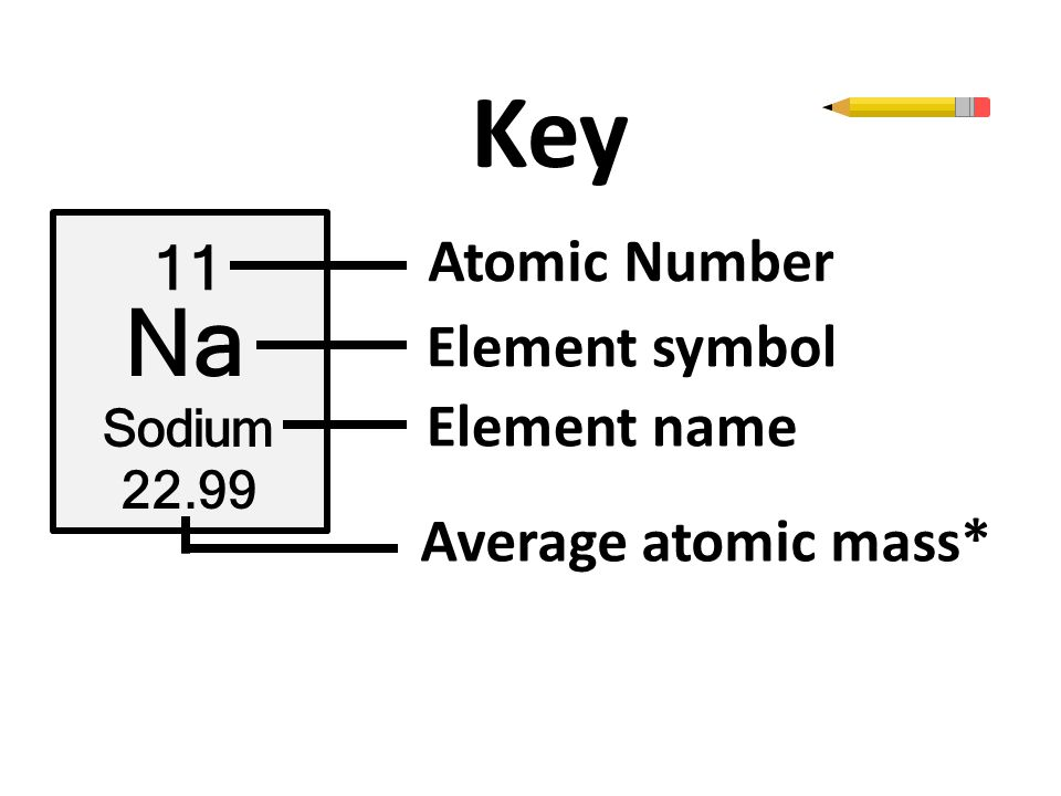 The periodic table ppt video online download sodium 2299 atomic number element symbol element name average atomic mass urtaz Gallery