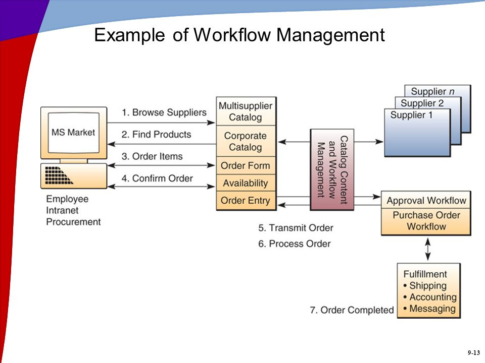 9-13 Example of Workflow Management