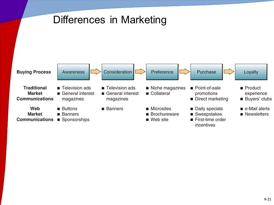 9-21 Differences in Marketing