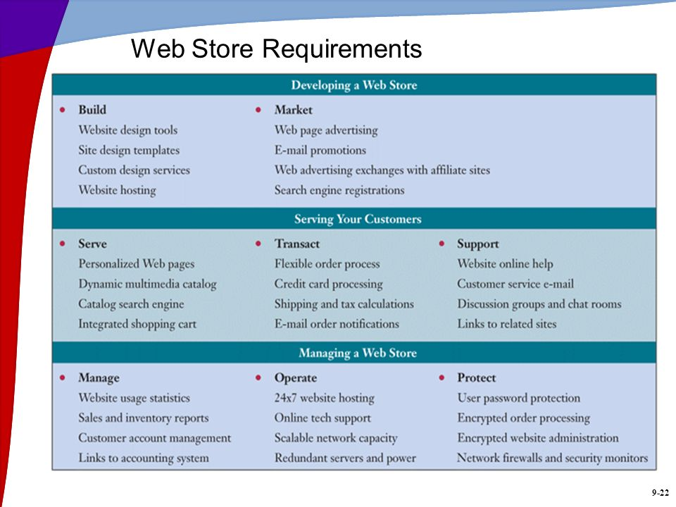 9-22 Web Store Requirements