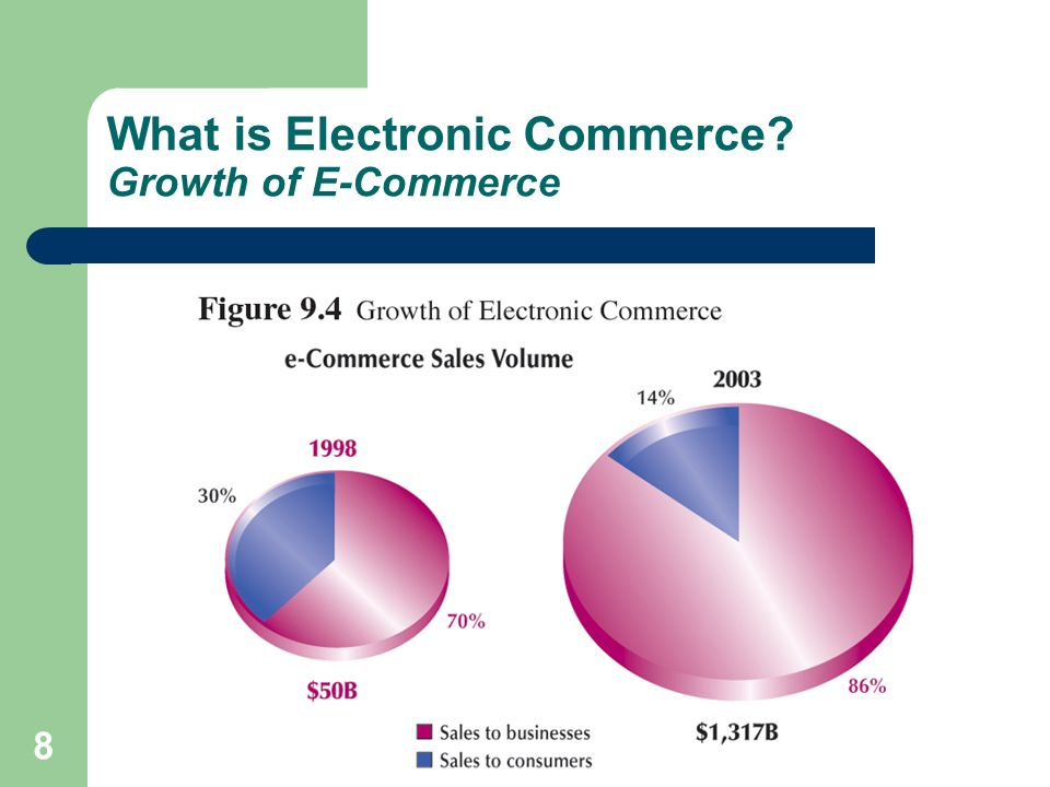 9 What is Electronic Commerce? Growth of E-Commerce (Continued)