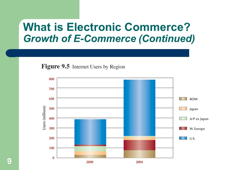 30 Business-to-Business E-Commerce Applications Electronic Exchange (Continued)