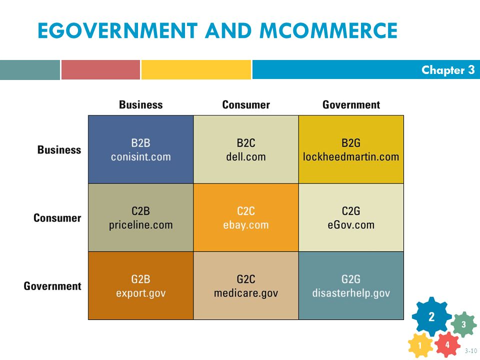 Chapter 3 3-10 EGOVERNMENT AND MCOMMERCE