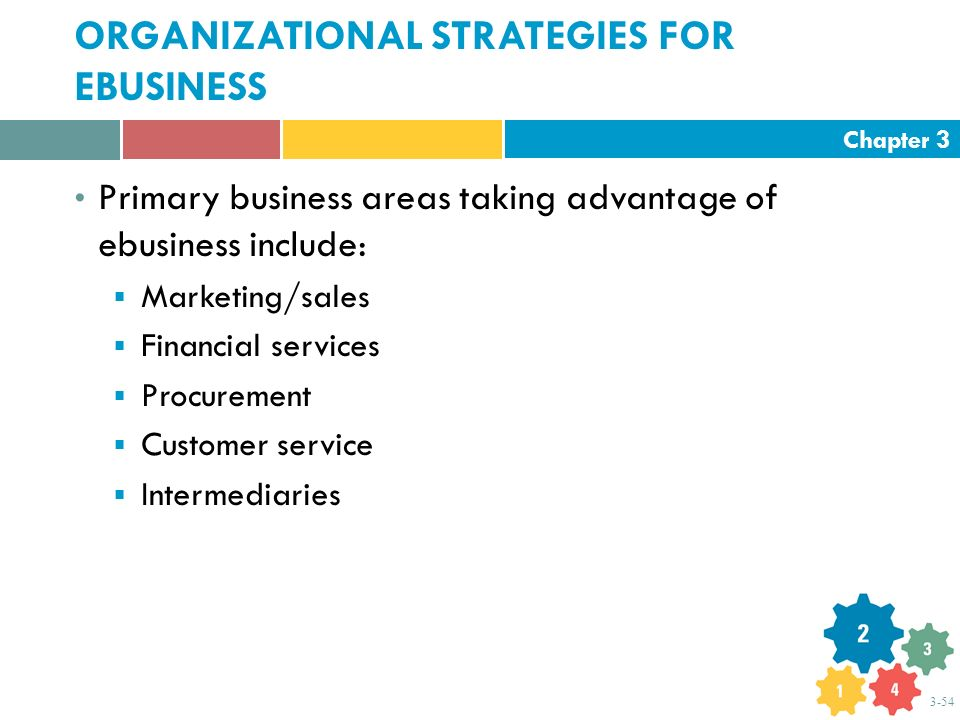 Chapter 3 3-54 ORGANIZATIONAL STRATEGIES FOR EBUSINESS Primary business areas taking advantage of ebusiness include:  Marketing/sales  Financial ser