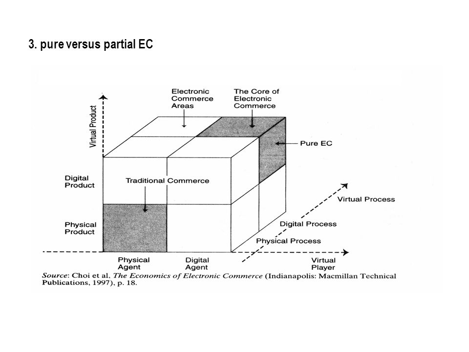 3. pure versus partial EC