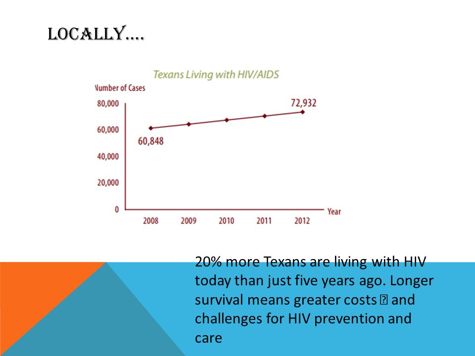 LOCALLY…. 20% more Texans are living with HIV today than just five years ago.