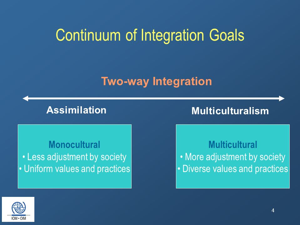 4 Continuum of Integration Goals Monocultural Less adjustment by society Uniform values and practices Multicultural More adjustment by society Diverse