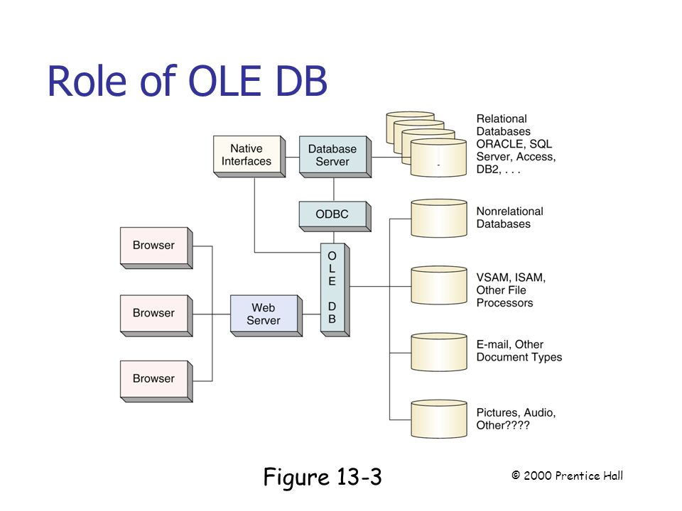Role of OLE DB Page 341 Figure 13-3 © 2000 Prentice Hall
