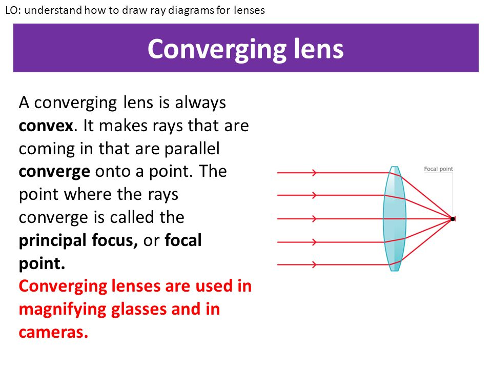 Converging lens LO: understand how to draw ray diagrams for lenses A converging lens is always convex.