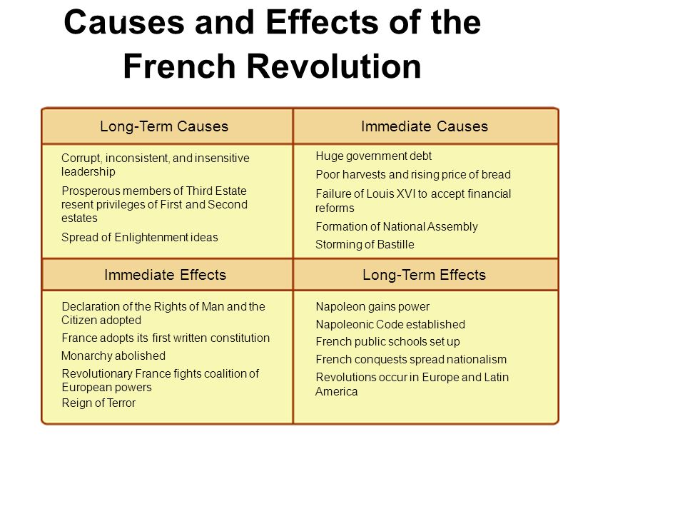 Write my french revolution introduction in essay