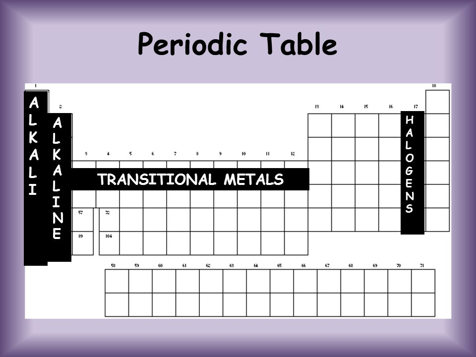 Periodic Table ALKALI ALKALI ALKALI ALKALI ALKALINEALKALINE HALOGENSHALOGENS TRANSITIONAL METALS