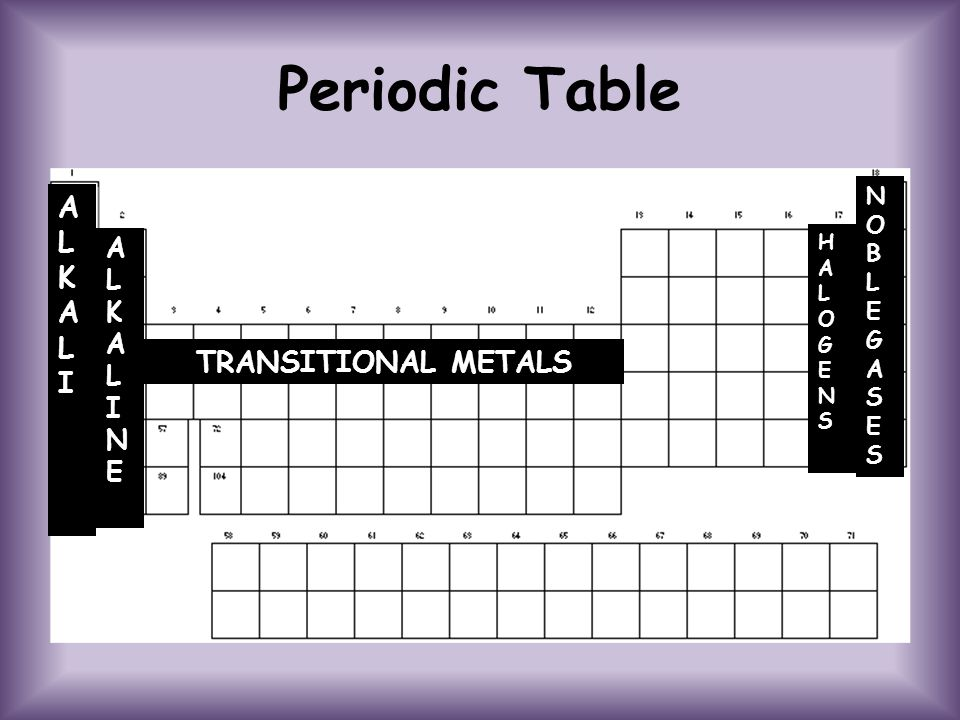 Periodic Table ALKALI ALKALI ALKALI ALKALI ALKALINEALKALINE HALOGENSHALOGENS NOBLEGASESNOBLEGASES TRANSITIONAL METALS
