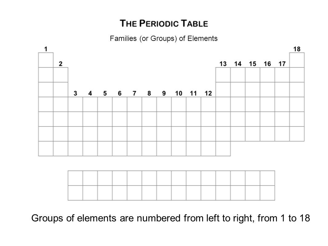 The periodic table organizing the elements basic layout the 4 families or groups of elements groups of elements are numbered from left to right from 1 to 18 gamestrikefo Gallery