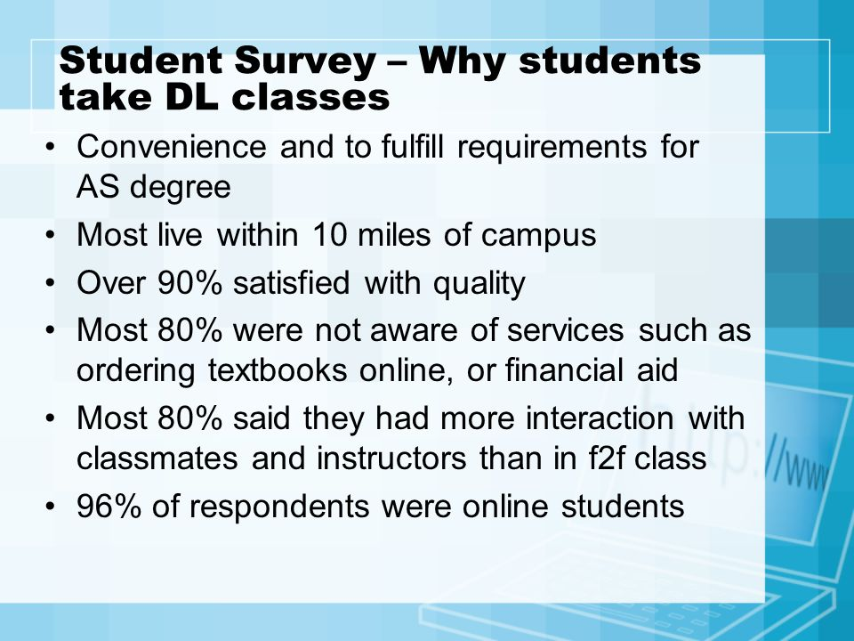 Student Survey – Why students take DL classes Convenience and to fulfill requirements for AS degree Most live within 10 miles of campus Over 90% satisfied with quality Most 80% were not aware of services such as ordering textbooks online, or financial aid Most 80% said they had more interaction with classmates and instructors than in f2f class 96% of respondents were online students