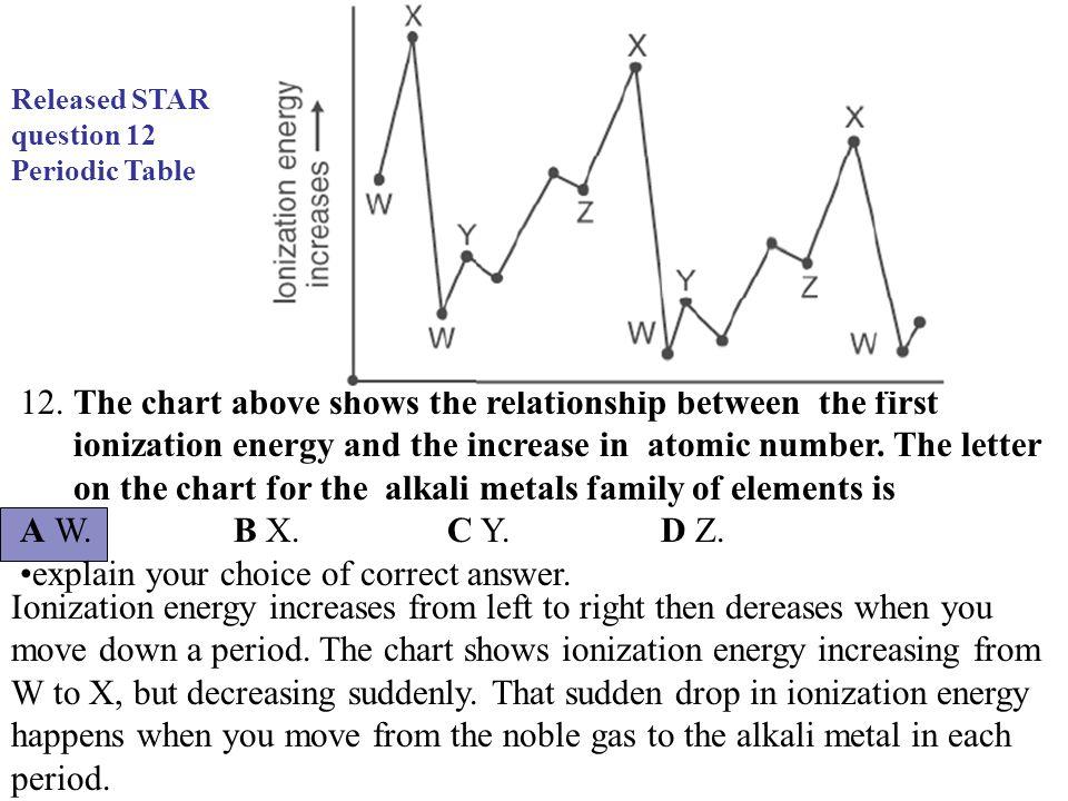 Periodic Table  Periodic Table Ionization Energy Chart  Periodic