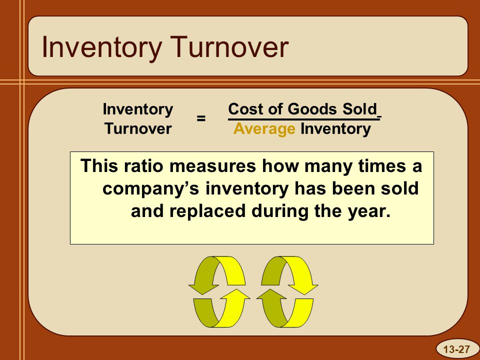 13-27 Inventory Turnover Cost of Goods Sold Average Inventory Inventory Turnover = This ratio measures how many times a company's inventory has been sold and replaced during the year.