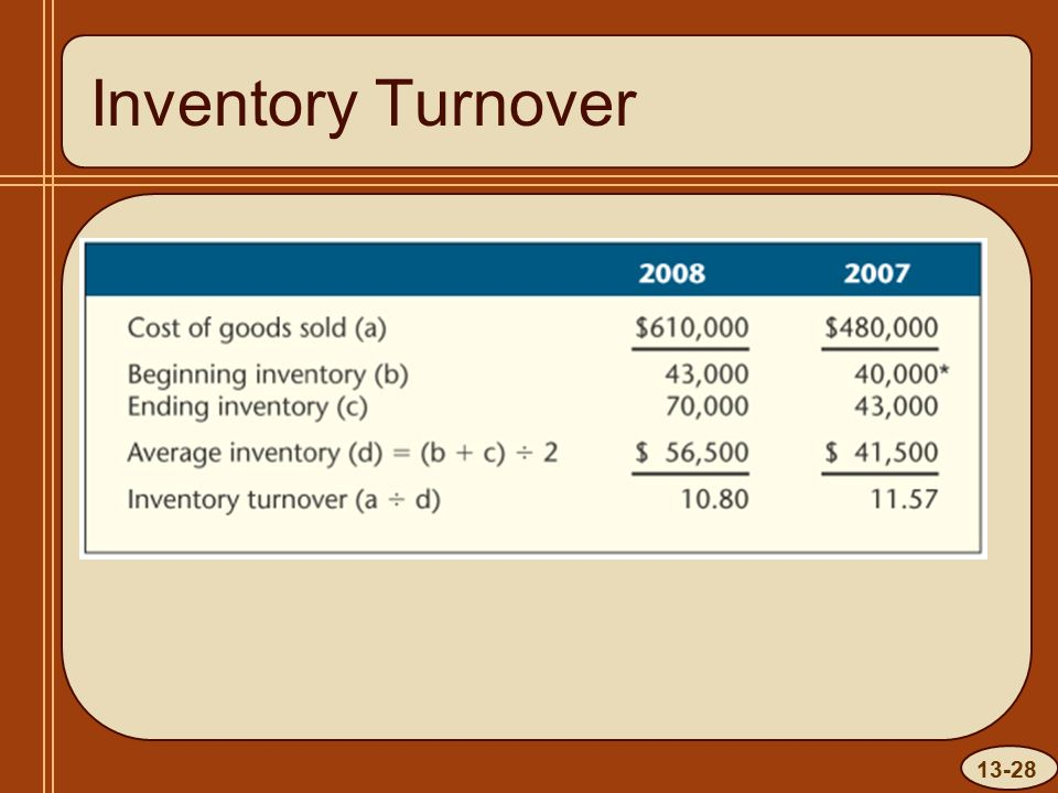 13-28 Inventory Turnover INSERT Insert 20, p. 543, Text Box here