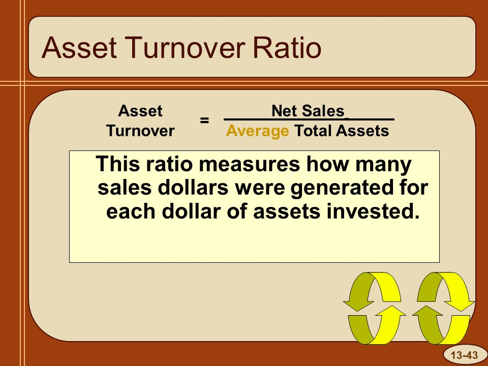 13-43 Asset Turnover Ratio Net Sales Average Total Assets Asset Turnover = This ratio measures how many sales dollars were generated for each dollar of assets invested.