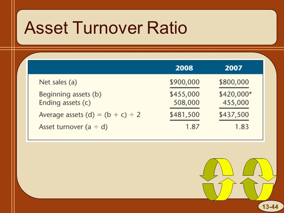 13-44 Asset Turnover Ratio