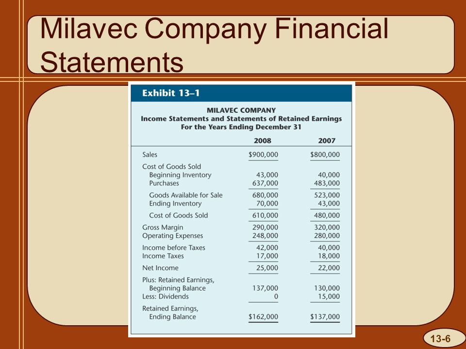 13-6 Milavec Company Financial Statements