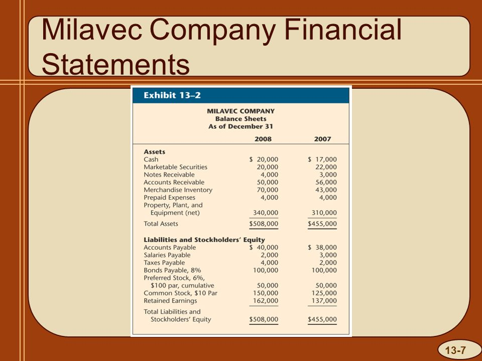 13-7 Milavec Company Financial Statements