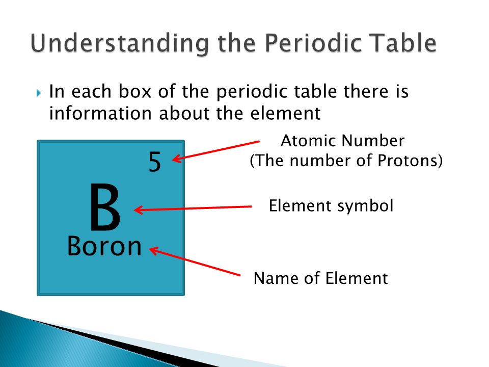  In each box of the periodic table there is information about the element B Boron 5 Atomic Number (The number of Protons) Element symbol Name of Element