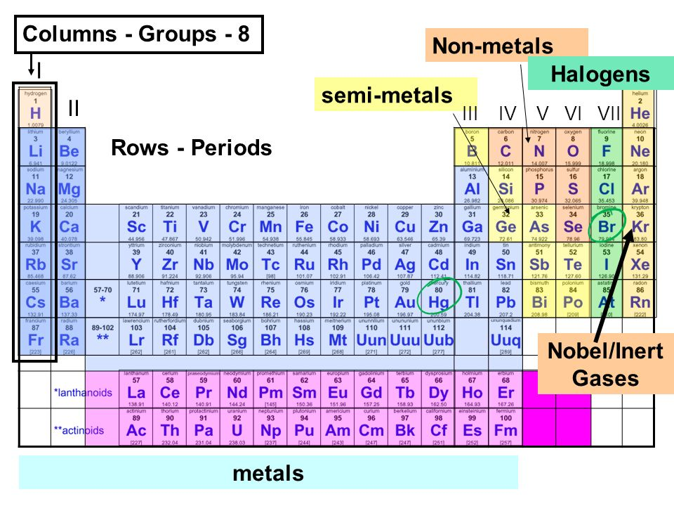 The periodic table physical science grade 10 k warne ppt download the periodic table i viii columns groups rows the number of valence electrons for any urtaz Gallery