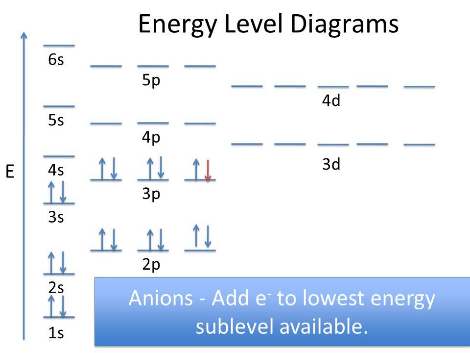 energy level diagrams 1s 3s 2s 2p 4s 3p 3d 4p 5s 4d 5p 6s e  : energy level diagram - findchart.co