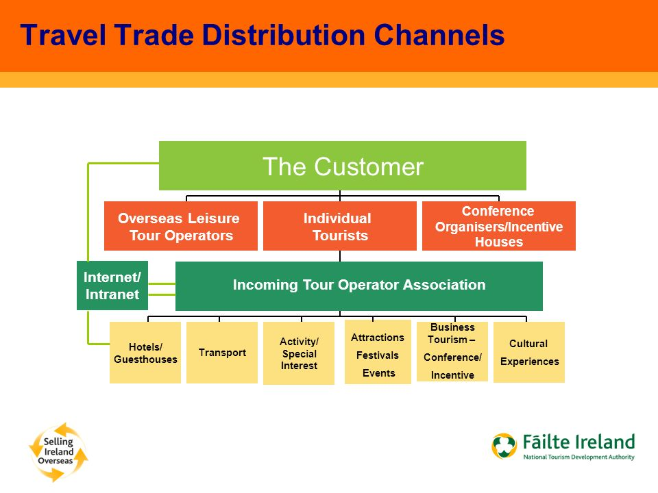 Travel Trade Distribution Channels The Customer Overseas Leisure Tour Operators Individual Tourists Conference Organisers/Incentive Houses Incoming Tour Operator Association Hotels/ Guesthouses Transport Activity/ Special Interest Attractions Festivals Events Business Tourism – Conference/ Incentive Cultural Experiences Internet/ Intranet