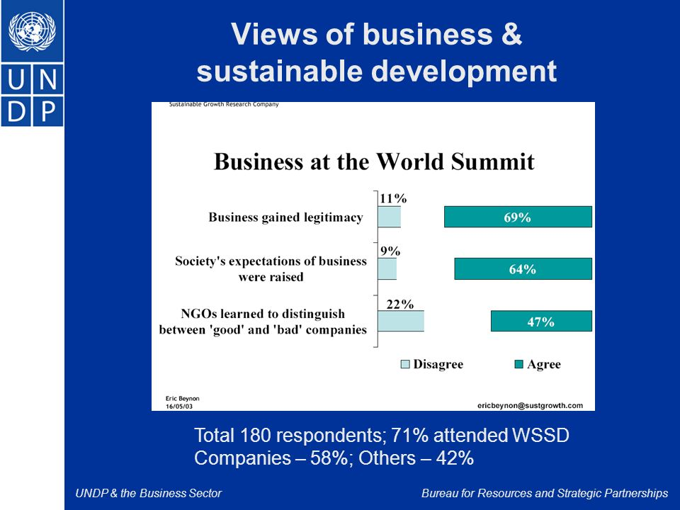 UNDP & the Business SectorBureau for Resources and Strategic Partnerships Views of business & sustainable development Total 180 respondents; 71% attended WSSD Companies – 58%; Others – 42%