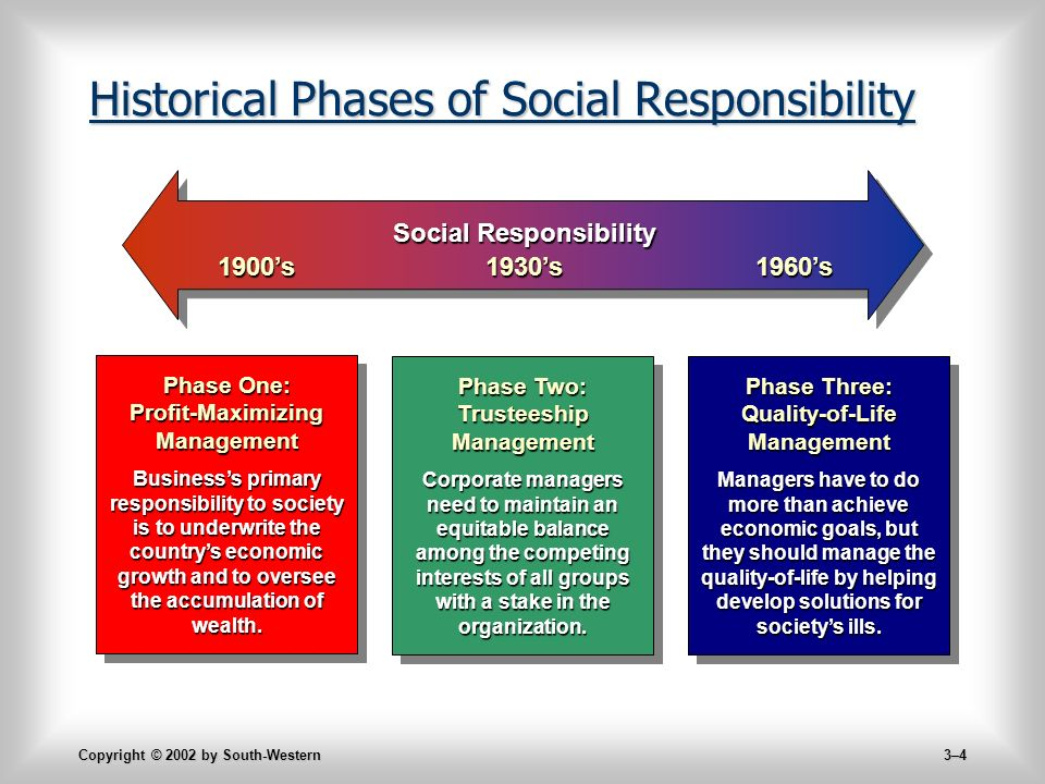 Copyright © 2002 by South-Western 3–4 Historical Phases of Social Responsibility Social Responsibility 1900's1930's1960's Phase One: Profit-Maximizing Management Business's primary responsibility to society is to underwrite the country's economic growth and to oversee the accumulation of wealth.