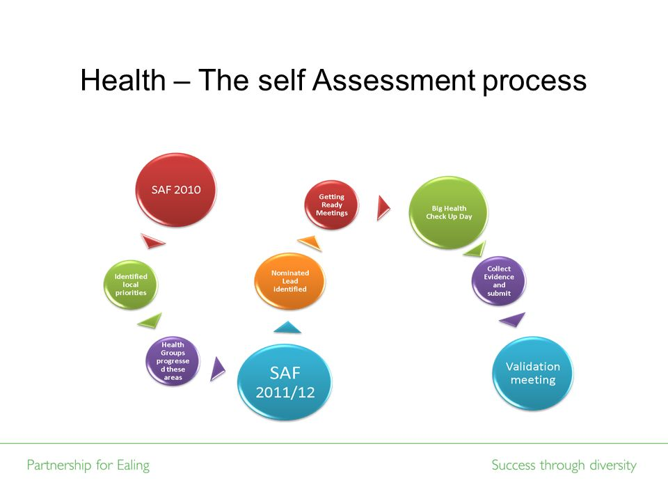 Health – The self Assessment process