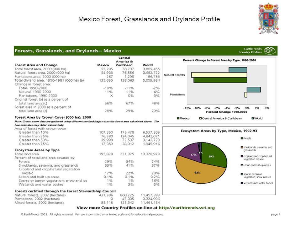 Mexico Forest, Grasslands and Drylands Profile