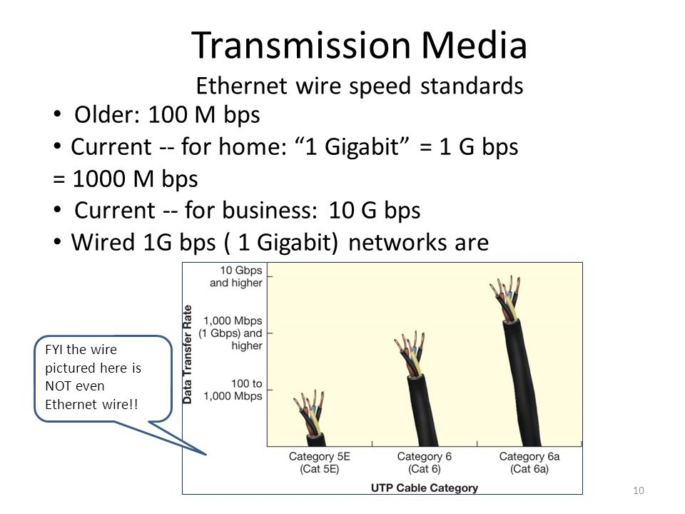 10 Older: 100 M bps Current -- for home: 1 Gigabit = 1 G bps = 1000 M bps Current -- for business: 10 G bps Wired 1G bps ( 1 Gigabit) networks are Transmission Media Ethernet wire speed standards FYI the wire pictured here is NOT even Ethernet wire!!