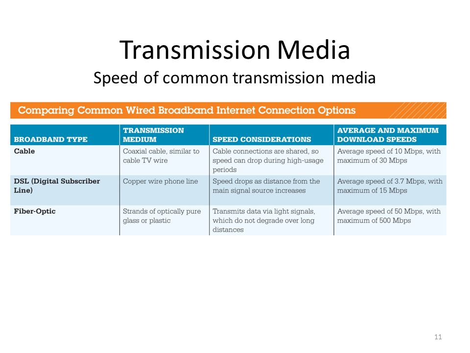 11 Transmission Media Speed of common transmission media