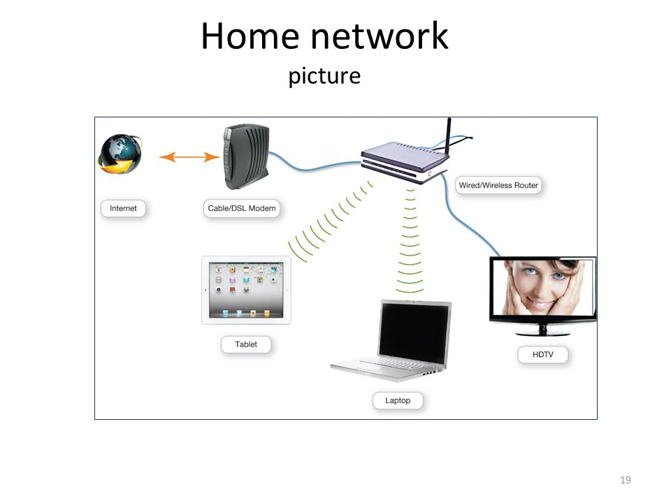 19 Home network picture