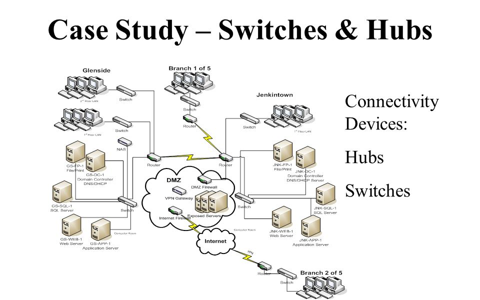 Case Study – Switches & Hubs Connectivity Devices: Hubs Switches