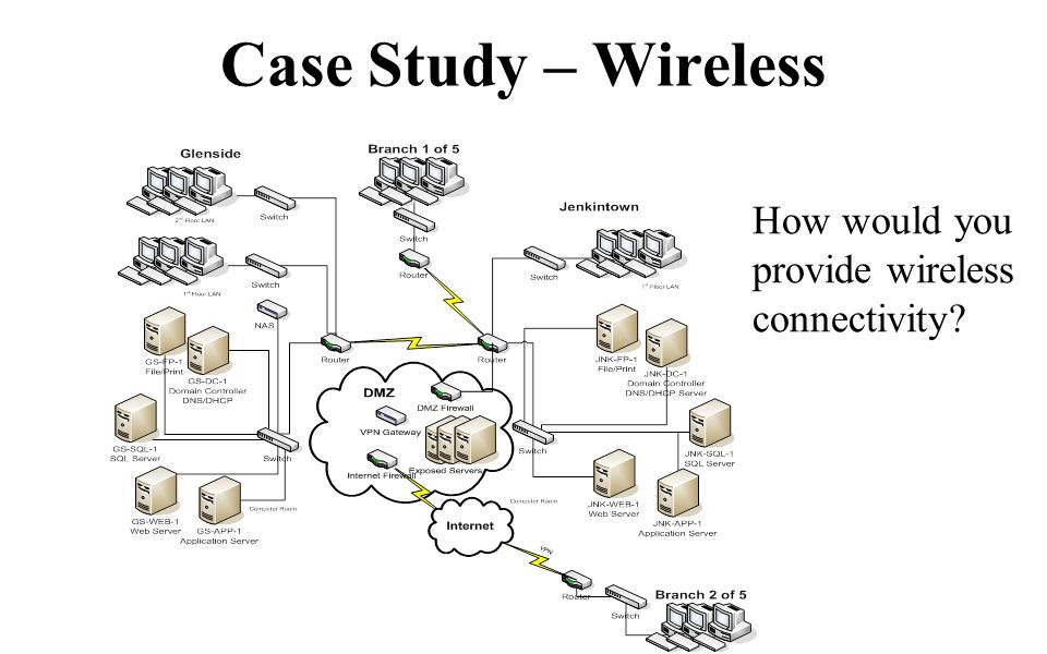 Case Study – Wireless How would you provide wireless connectivity
