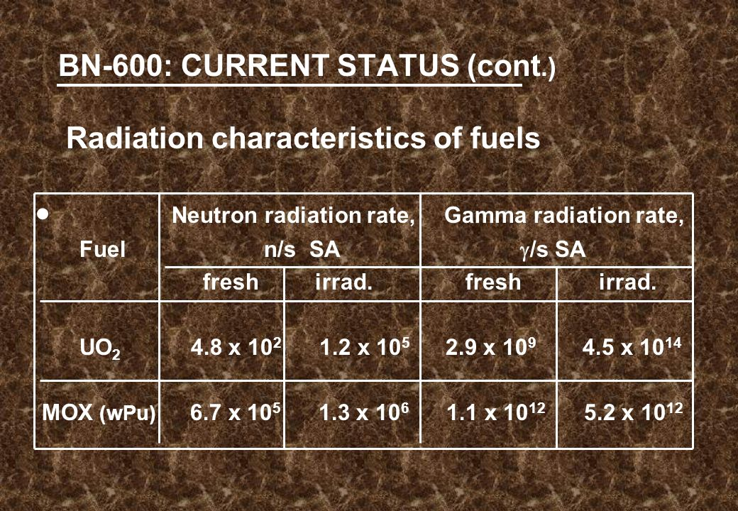 BN-600: CURRENT STATUS (cont.) Radiation characteristics of fuels  Neutron radiation rate, Gamma radiation rate, Fuel n/s SA  /s SA fresh irrad.