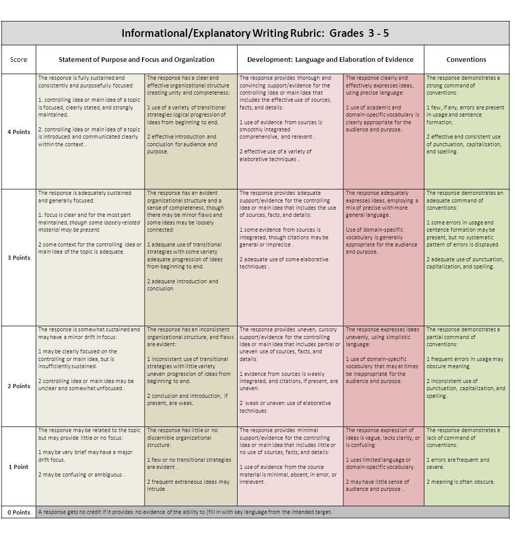 create an essay rubric Wondering how to create a rubric for your classroom check out the six steps you need to design an effective rubric to assess your students' next essay or project.