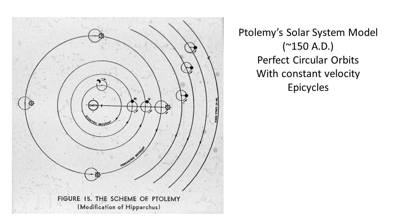 Ptolemys Solar System Ptolemy s Solar System Model