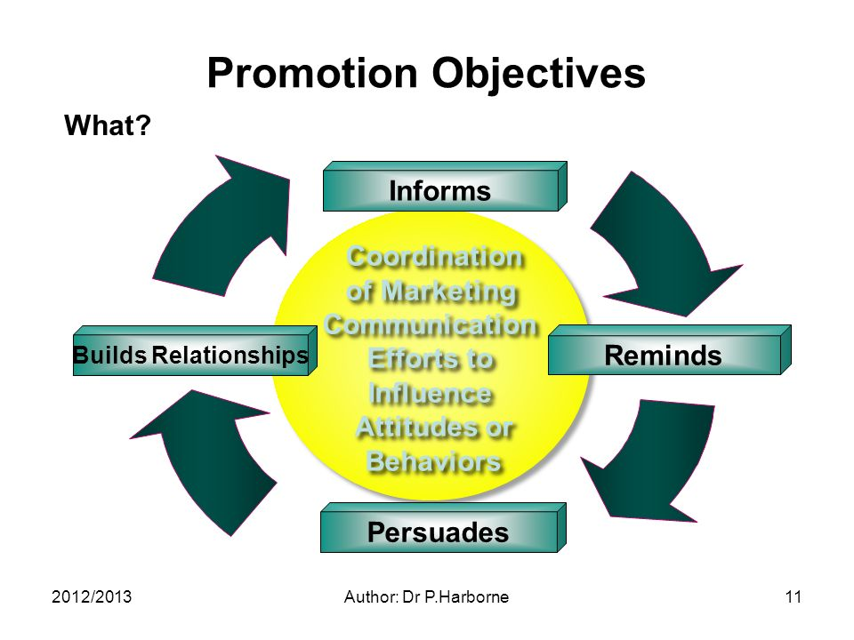2012/2013Author: Dr P.Harborne11 Coordination of Marketing Communication Efforts to Influence Attitudes or Behaviors Coordination of Marketing Communication Efforts to Influence Attitudes or Behaviors Builds Relationships Persuades Informs Reminds Promotion Objectives What