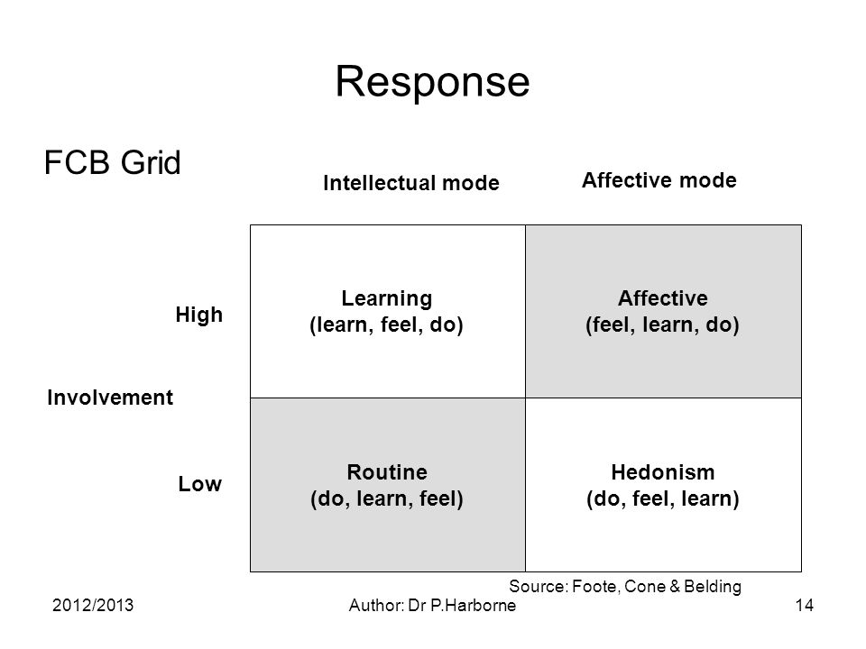 2012/2013Author: Dr P.Harborne14 Response Involvement Low High Intellectual mode Affective mode Learning (learn, feel, do) Affective (feel, learn, do) Routine (do, learn, feel) Hedonism (do, feel, learn) FCB Grid Source: Foote, Cone & Belding