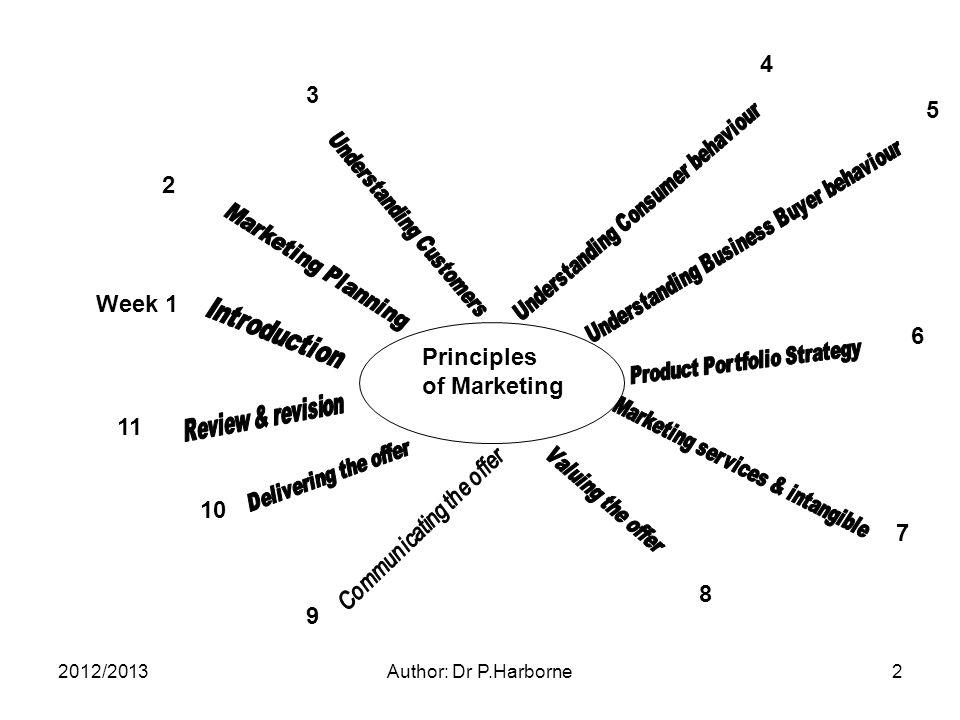 2012/2013Author: Dr P.Harborne2 Principles of Marketing 2 3 4 5 6 7 8 9 10 Week 1 11
