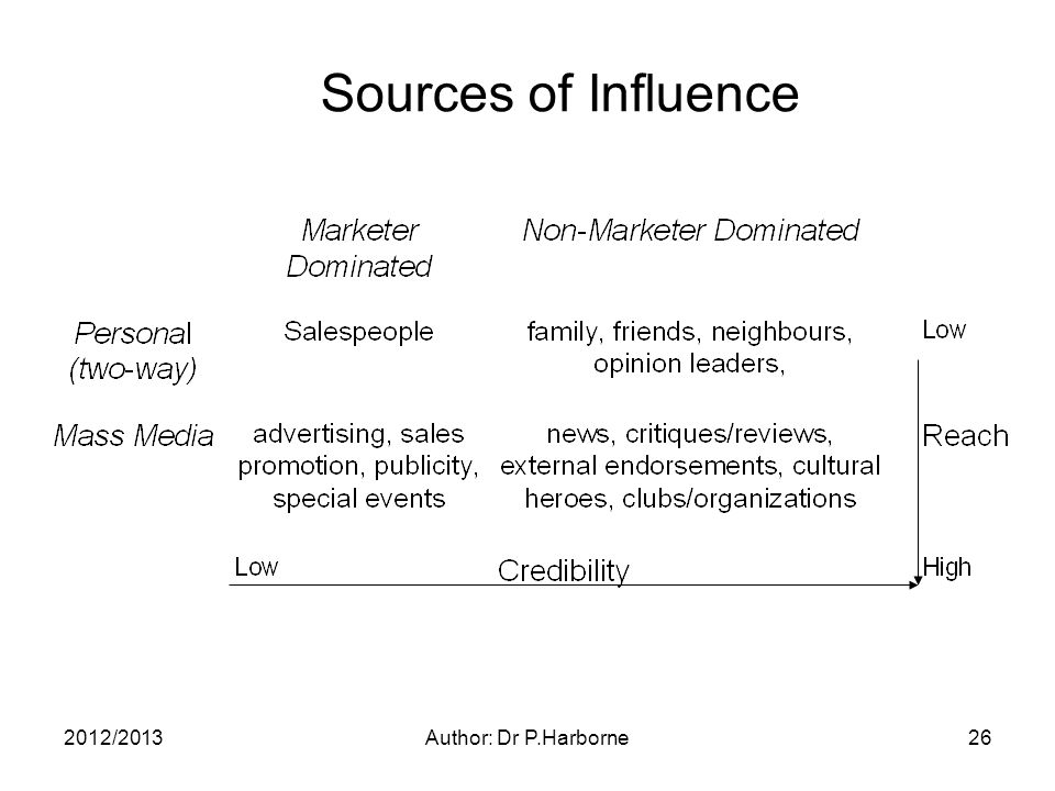 2012/2013Author: Dr P.Harborne26 Sources of Influence