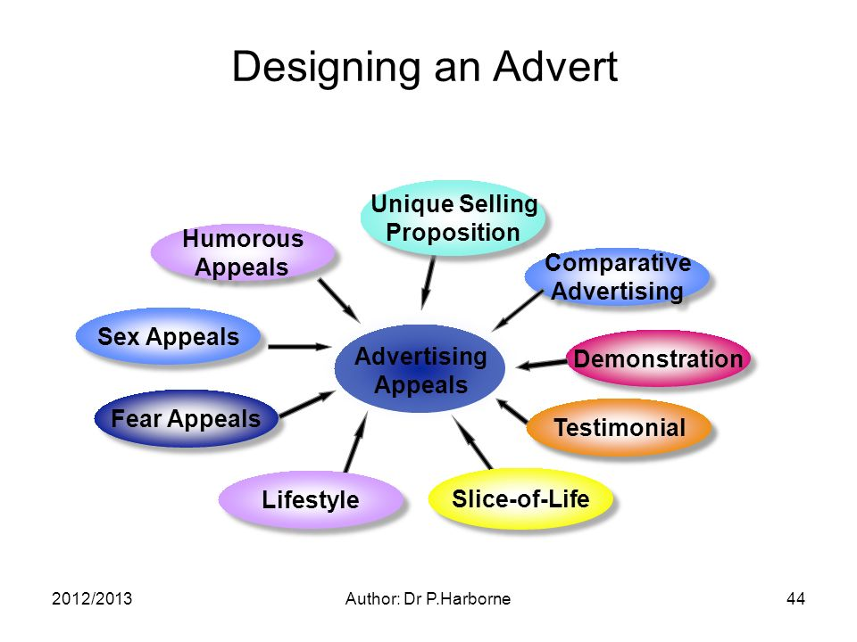 2012/2013Author: Dr P.Harborne44 Designing an Advert Unique Selling Proposition Unique Selling Proposition Humorous Appeals Humorous Appeals Fear Appeals Comparative Advertising Comparative Advertising Demonstration Testimonial Advertising Appeals Slice-of-Life Lifestyle Sex Appeals